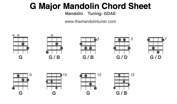 G major chords: learn how to play G chords - theMandolinTuner