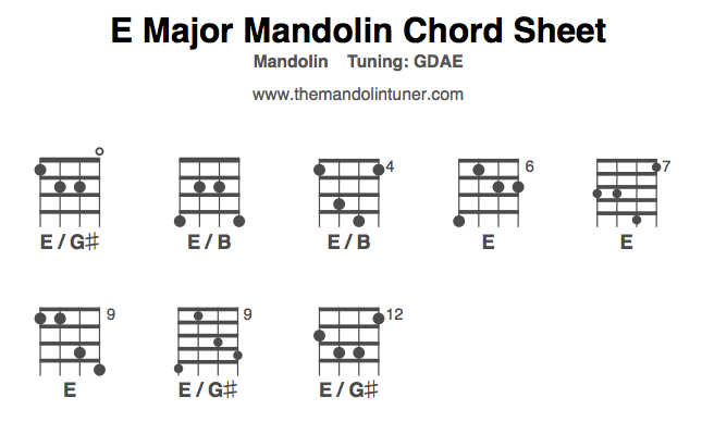Mandolin Chords, E major