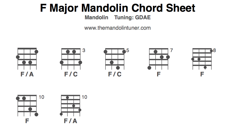 As with all chords, there are many variants of the F for the mandolin ...