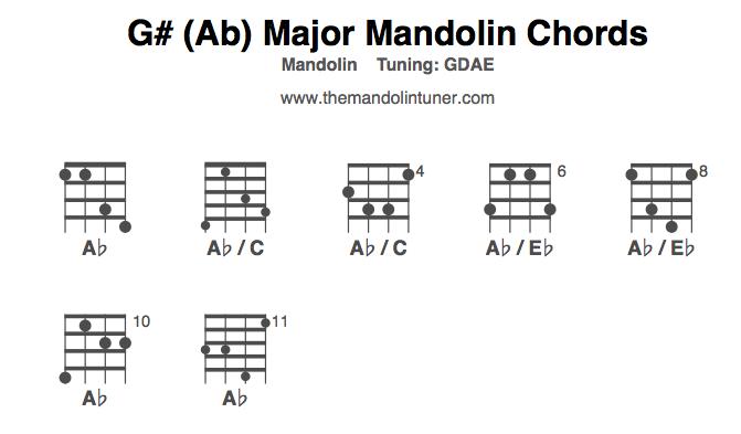 printable mandolin chord chart Car Tuning