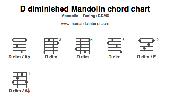 Mandolin u00bb Amazing Grace Mandolin Chords - Music Sheets, Tablature, Chords and Lyrics