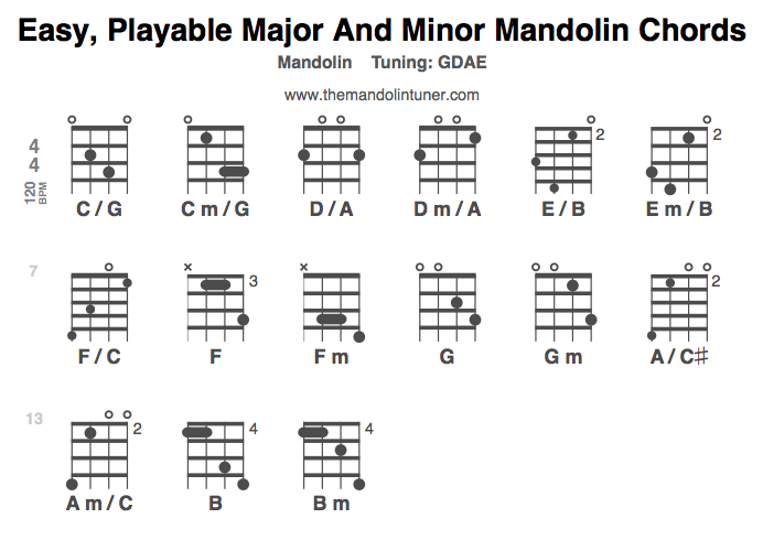 Easy, playable major and minor mandolin chords – two finger and three-finger chords are super easy!
