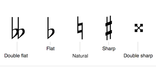 Image Result For Music Theory Resources