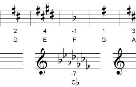 Mandolin Theory – Key Signature Calculation