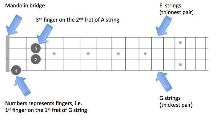 E Mandolin chords with fingered diagrams - theMandolinTuner