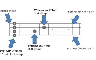 C sharp Chords Featured Images