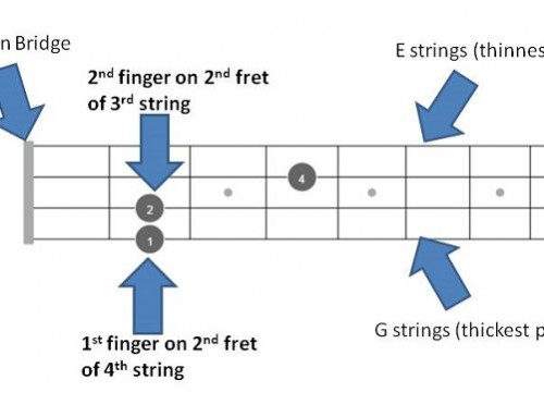 A mandolin Chords – Quick Reference of all chords