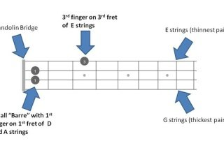 D# Eb Chords Featured Images