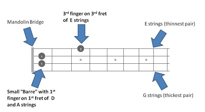 D# / Eb mandolin Chords – Quick Reference with 72 chords fretboards