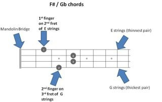 F# Gb Chords Featured Images