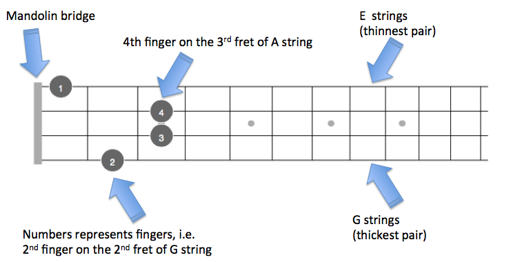 F Mandolin Chords with fingered diagrams - theMandolinTuner