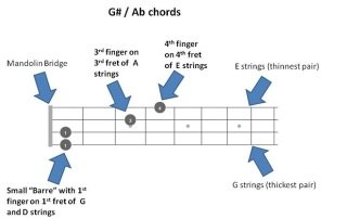 G# Ab Chords Featured Images