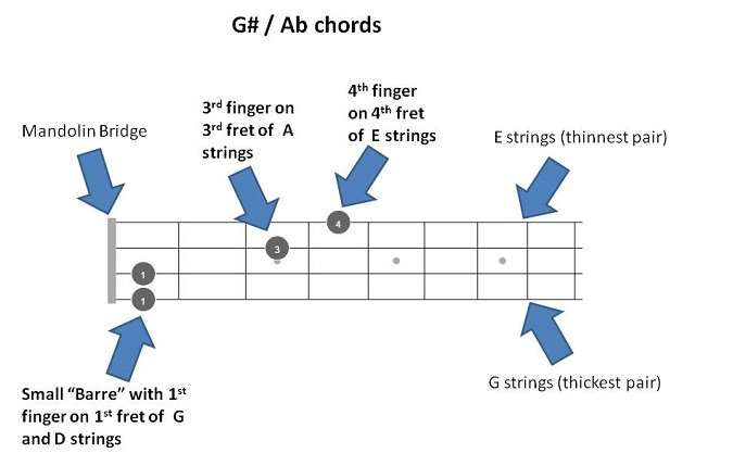G# / Ab Mandolin Chords - Quick Reference with 72 chord fretboard ...
