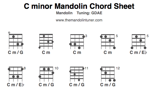 Mandolin Chords, the C minor
