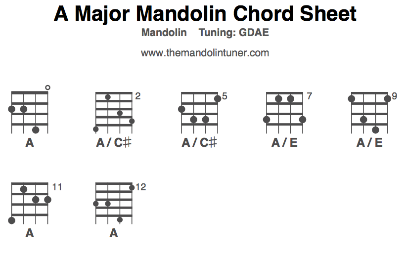 Mandolin Chords A Images Chord Chart Guitar Complete