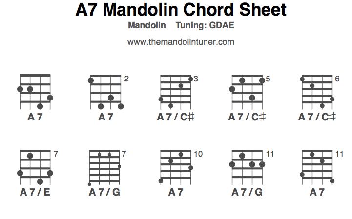 Guitar guitar chords a7 : Mandolin Chords, A7