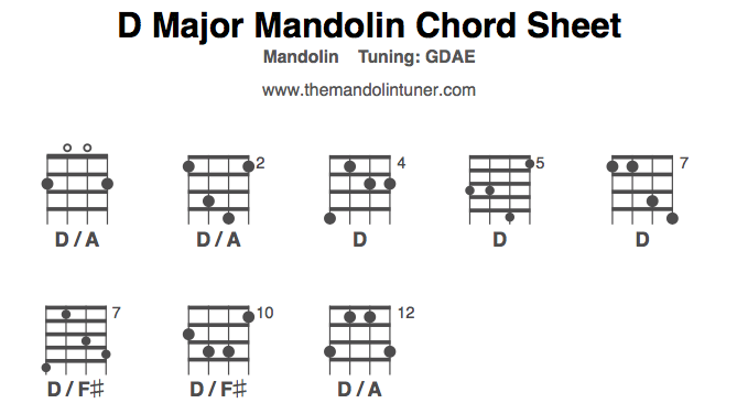 Mandolin four finger mandolin chords : Mandolin Chords, D Major