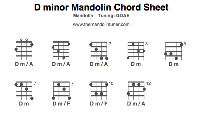 Mandolin four finger mandolin chords : Mandolin Chords, D minor