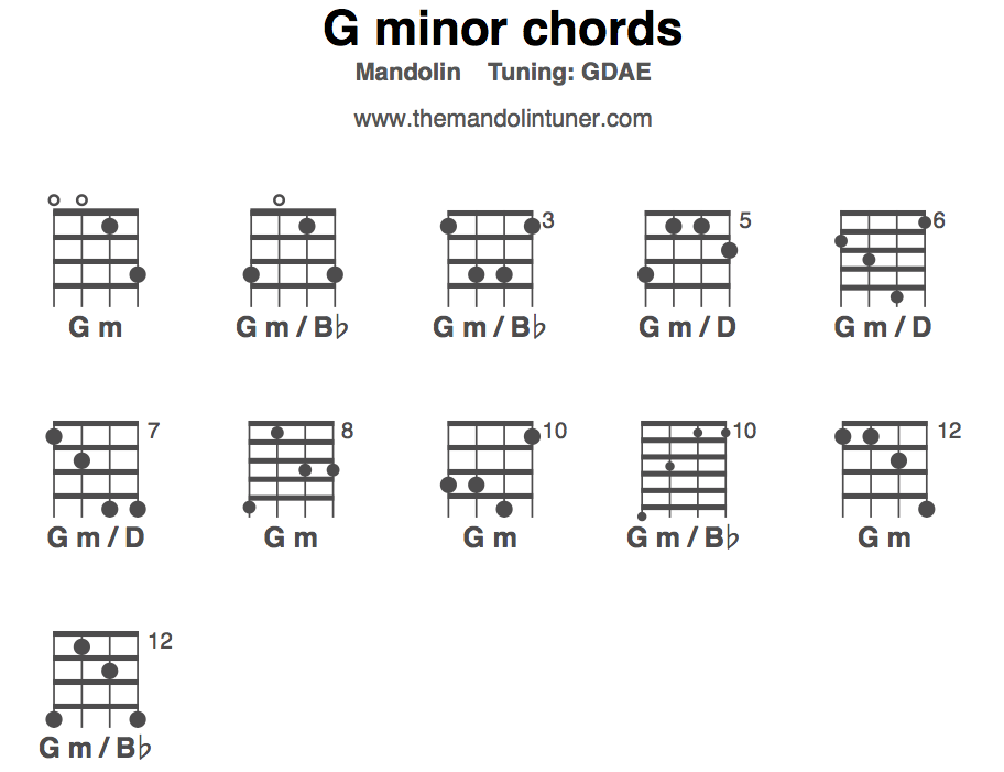 G minor chords diagram
