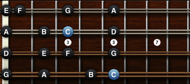 Notes on mandolin fretboard