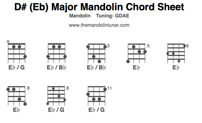 Mandolin Chords, D#/Eb Major