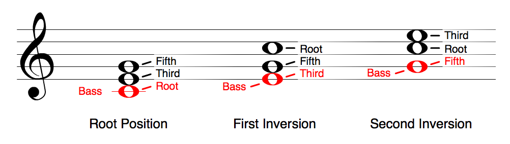 Understanding Chord Inversions