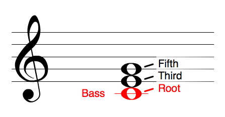 3-Root-thord-fifth