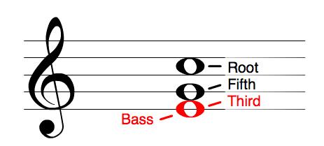 5-third becomes bass