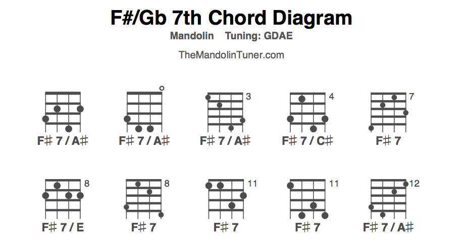 How to Play F#/Gb 7th Mandolin Chords