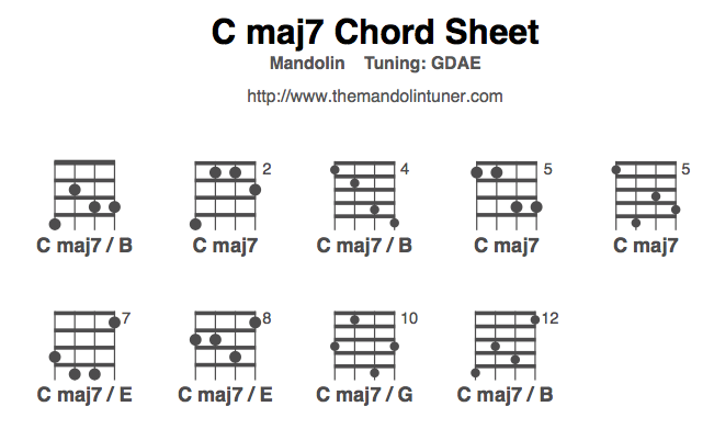 How to play C maj7 chords with mandolin