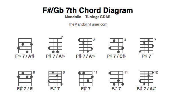 F 7 Chord Image Collections Chord Guitar Finger Position