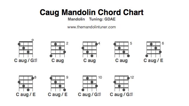 Caug mandolin chord chart