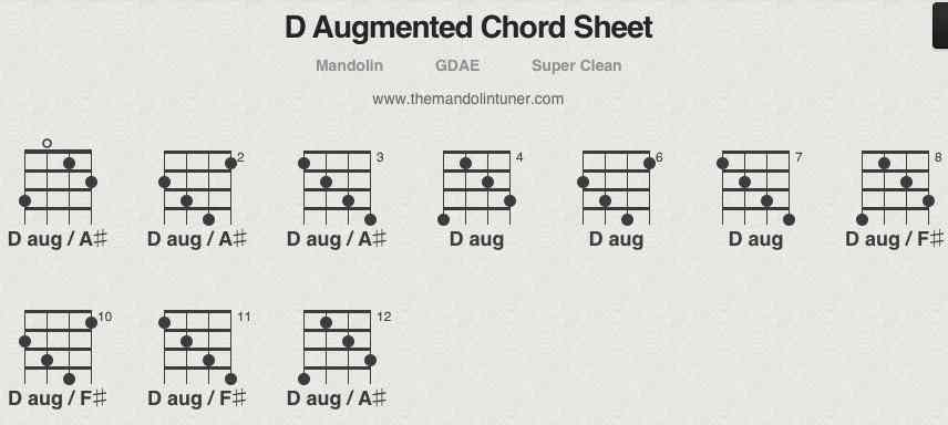 How To Play D Augmented Mandolin Chords