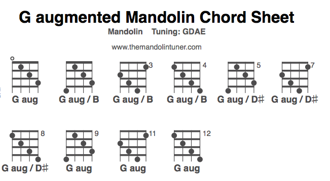 How To Play G Augmented Mandolin Chords