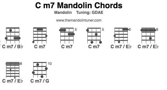 C M7 Chord Gallery - chord guitar finger position