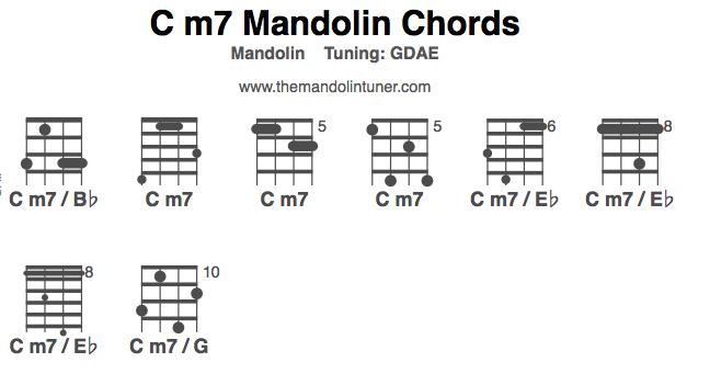 Mandolin playing mandolin chords : How to play C m7 mandolin chords