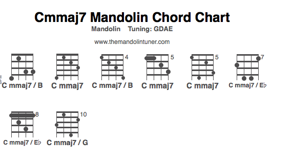 How to play C minor-Major 7th mandolin chords