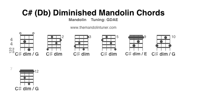 How To Play C Or Db Diminished Mandolin Chords