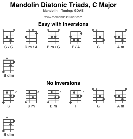 Mandolin b minor mandolin chords : Mandolin Theory - Diatonic Triads