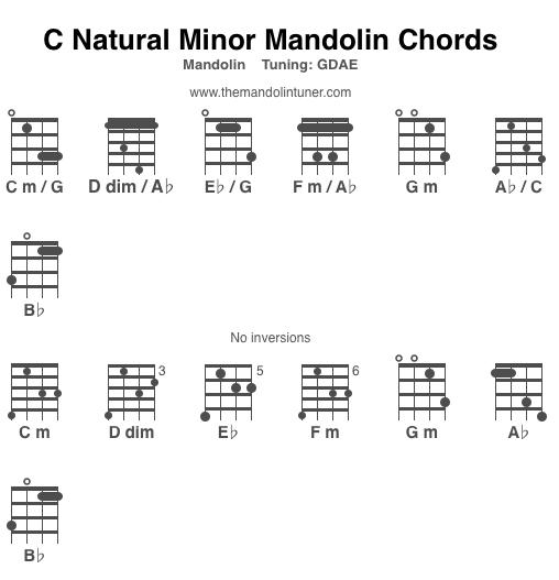 Mandolin Theory Diatonic Triads
