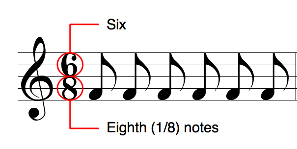 Measures and Time Signatures
