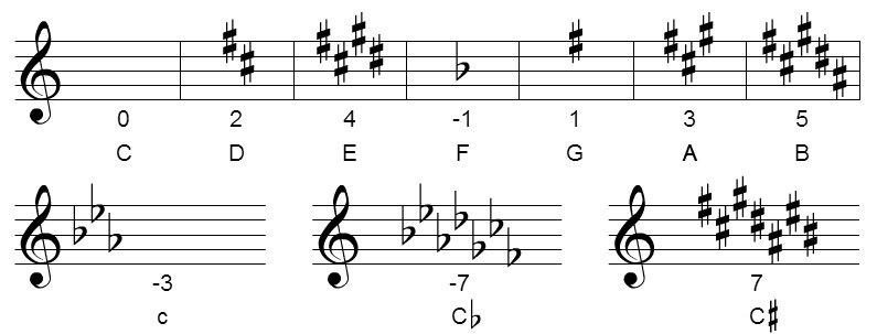 key signature calculation
