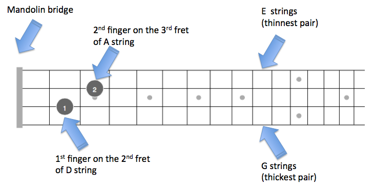 F# Gb Mandolin Chords