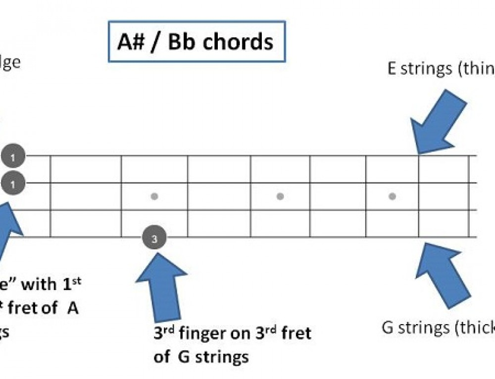 A# / Bb mandolin Chords – Quick Reference with 72 chords fretboards