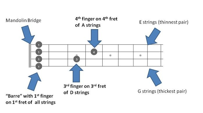 C# Db Mandolin Chords
