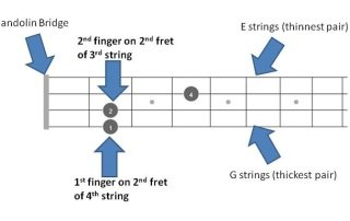 A mandolin chords fretboard instructions