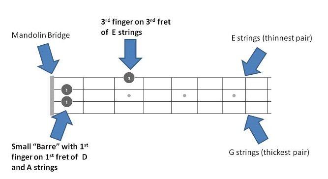 D# Eb Mandolin Chords