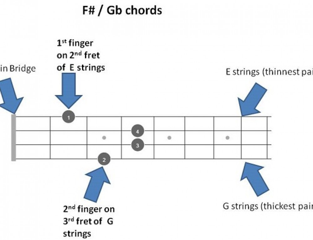 F# / Gb mandolin Chords – Quick Reference with 72 chords fretboards