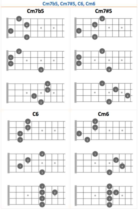Mandolin Chords Guidebook 3 Reference The Mandolin Tuner