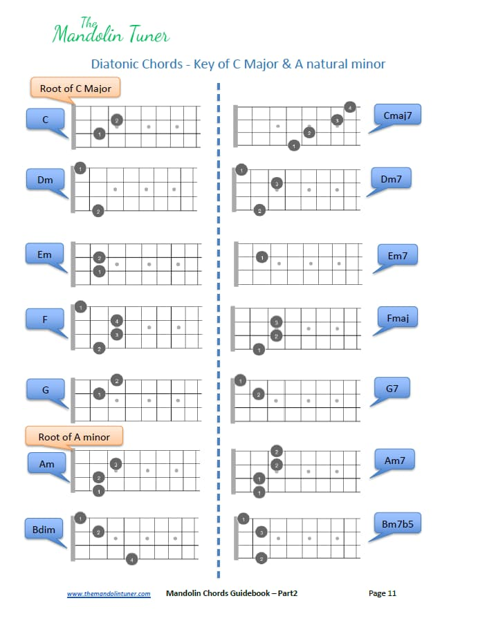 Mandolin Diatonic Chords